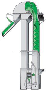 Centrifugal Bucket Elevators