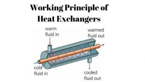 Working Principle of Heat Exchangers