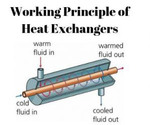 Heat Exchangers: All Important Questions Answered